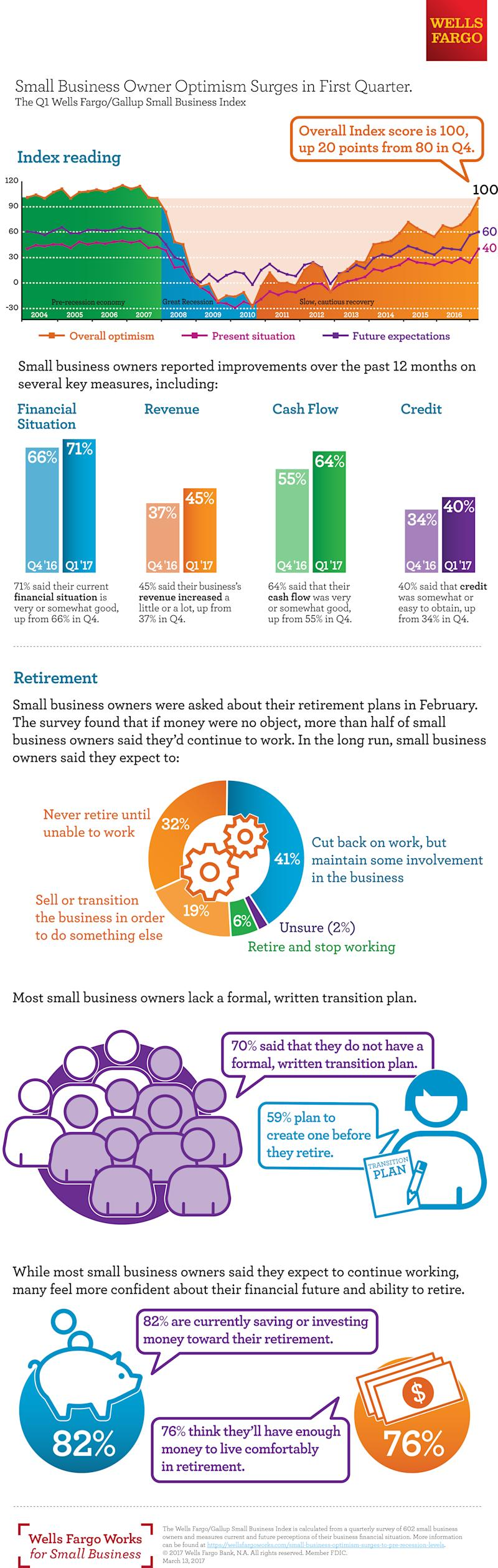 Wells Fargo Survey: Small Business Optimism Surges to Pre-Recession Levels