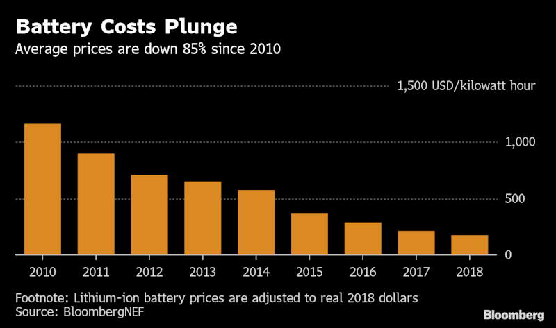 Explosions Threatening Lithium-Ion's Edge in a Battery Race