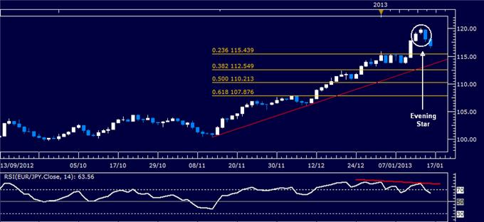 Forex_Analysis_EURJPY_Classic_Technical_Report_01.16.2013_body_Picture_1.png, Forex Analysis: EUR/JPY Classic Technical Report 01.16.2013