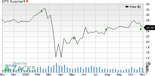 Healthcare Realty Trust Incorporated Price and EPS Surprise
