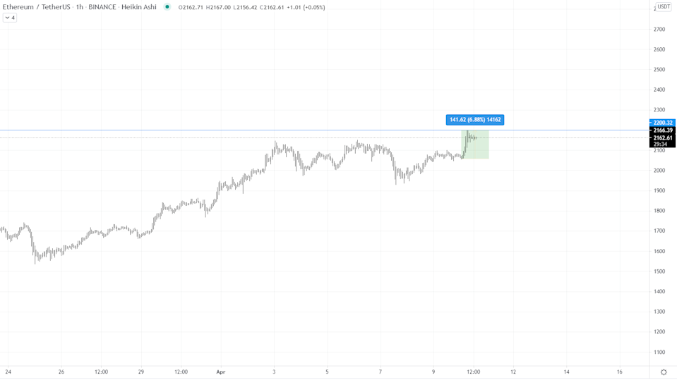 "Source: <a href=""https://www.tradingview.com/symbols/ETHUSDT/?exchange=BINANCE"" rel=""nofollow noopener"" target=""_blank"" data-ylk=""slk:Tradingview"" class=""link rapid-noclick-resp"">Tradingview</a>"