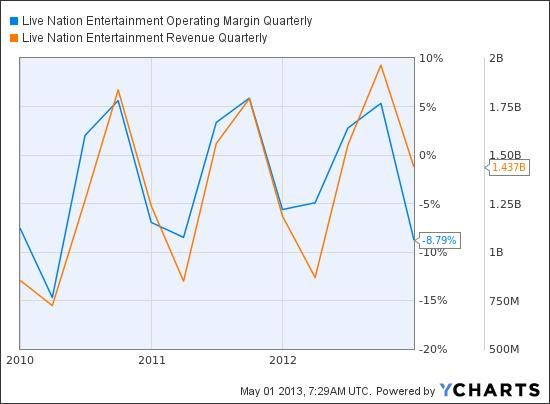 LYV Operating Margin Quarterly Chart