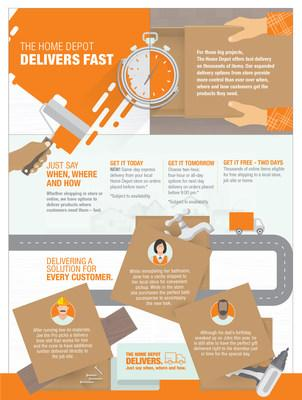 The Home Depot Brings Express Delivery To 35 Major U S Markets
