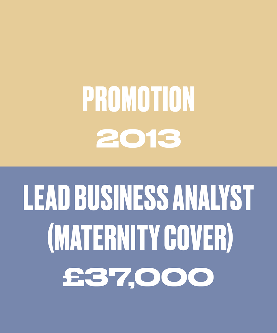 I got a promotion in September 2013 to Lead Business Analyst when my boss went on maternity leave and I was offered her role. Initially I was not offered more money for this role, which I felt was unfair. I asked for an ambitious £40,000. When I was fobbed off, I looked for other roles and made no secret of it (not sure I'd advise this!). Eventually I was offered £37,000, which I was really pleased with.
