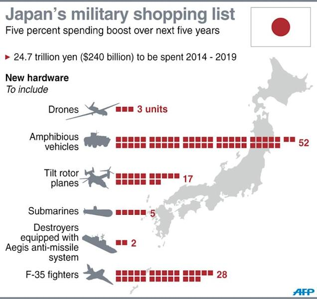 Graphic on new military hardware expected to be purchased by Japan over the next five years