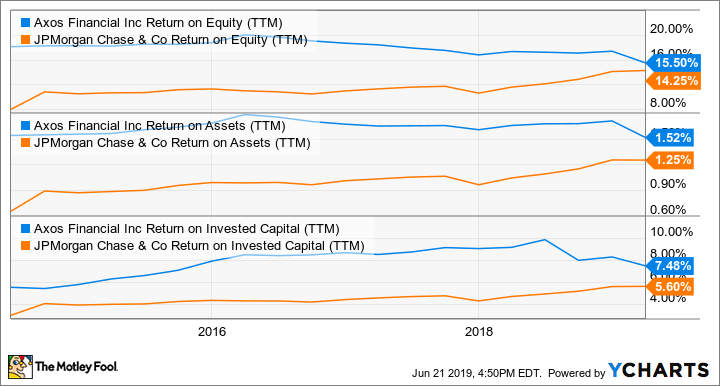 AX Return on Equity (TTM) Chart