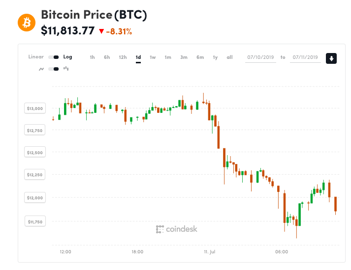Bitcoin Dips 1k In 1 Hour As Markets Take A Hit