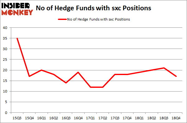 No of Hedge Funds with SXC Positions