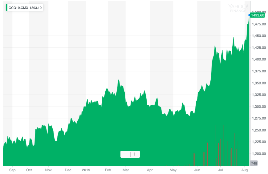 Gold prices have been on. the rise (Yahoo Finance)