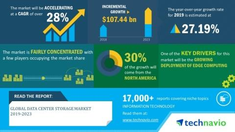 Global Data Center Storage Market 2019-2023   28% CAGR Projection Over the Next Five Years   Technavio