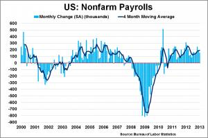 NFP 2000 2013 300x199 No surprises in improved jobs number and Friday's late day rally