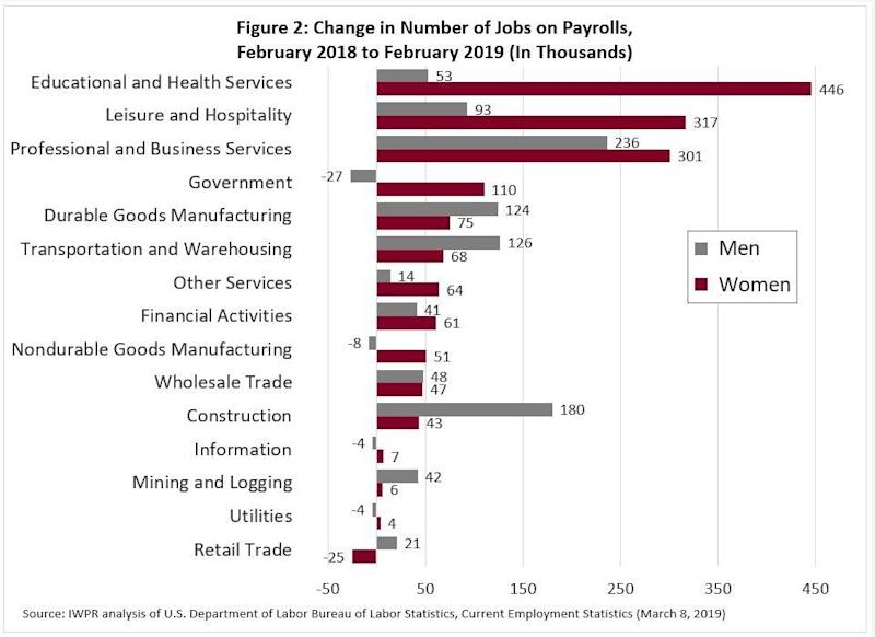 Women lost retail jobs in February, while men gained jobs.