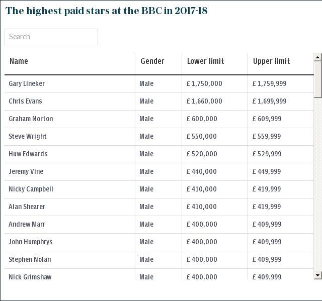 The highest paid stars at the BBC 2017-18