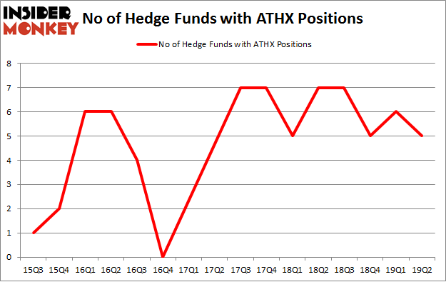 No of Hedge Funds with ATHX Positions