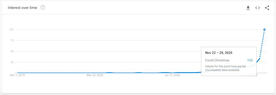 """This provisional graph shows a huge increase in the number of people searching for """"Covid Christmas"""" in the UK.  (Photo: Google Trends )"""