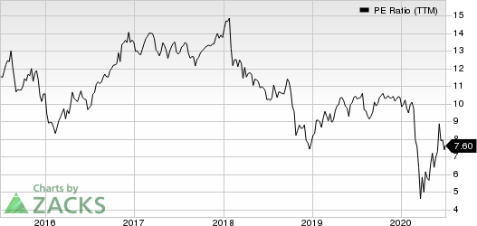 Principal Financial Group, Inc. PE Ratio (TTM)