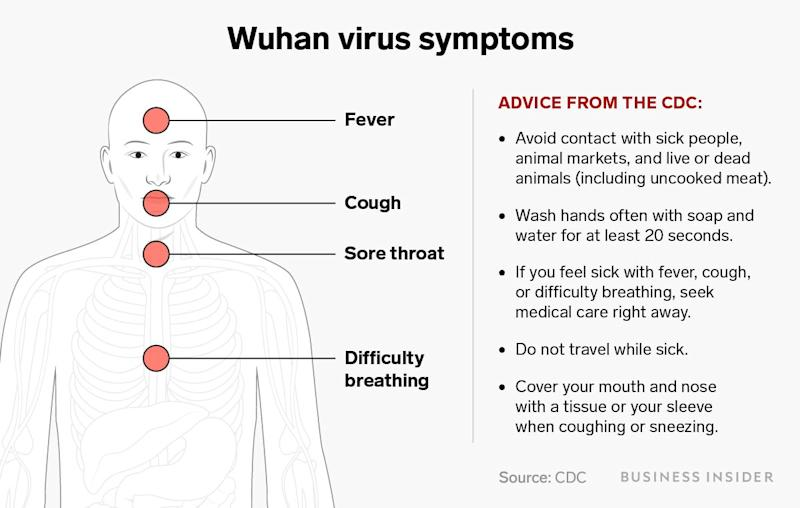 wuhan virus symptoms