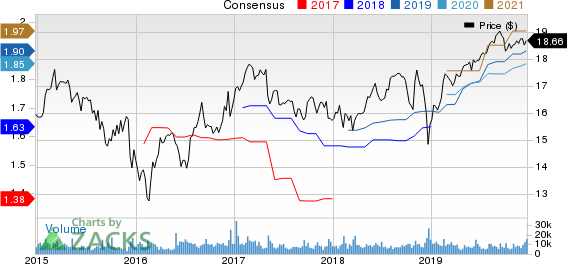 Ares Capital Corporation Price and Consensus