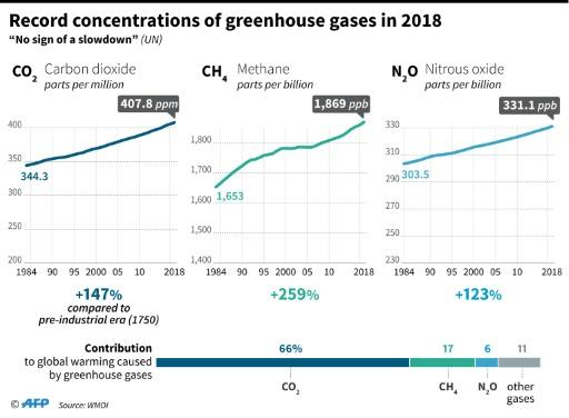 Increase in atmospheric concentrations of carbon dioxide, methane and nitrous oxide