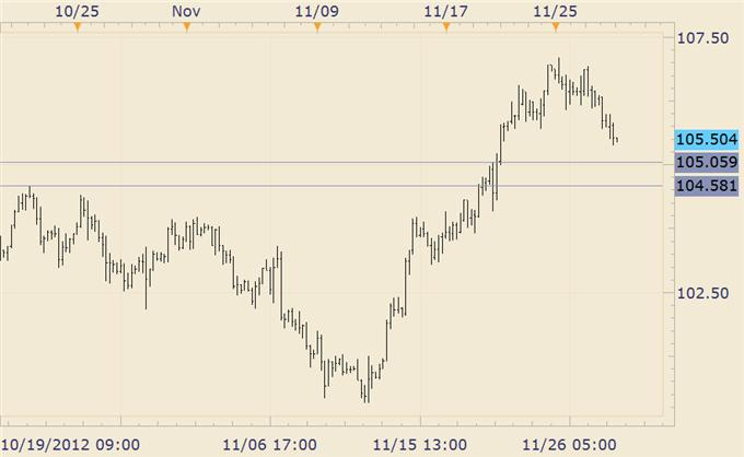 Forex_Trading_USDJPY_Inching_Towards_Support_Zone__body_EURJPY.png, Forex Trading: USD/JPY Inching Towards Support Zone