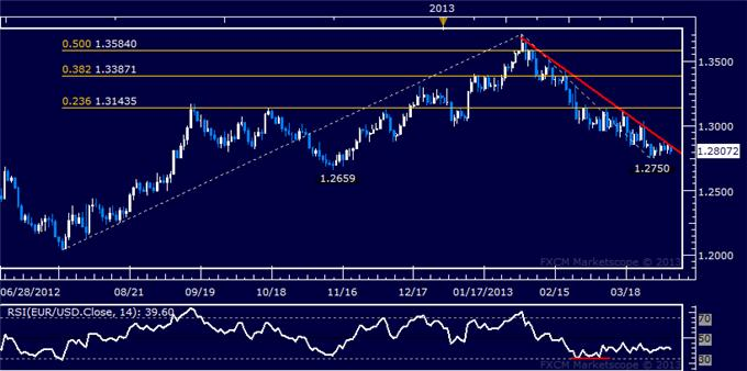 Forex_EURUSD_Technical_Analysis_04.04.2013_body_Picture_5.png, EUR/USD Technical Analysis 04.04.2013