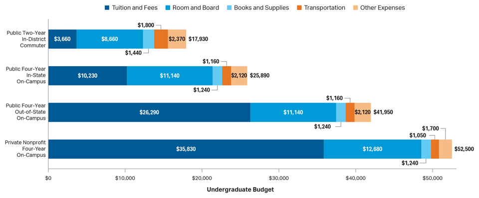(Source: College Board, Annual Survey of Colleges; NCES, IPEDS Fall 2016 Enrollment data.)