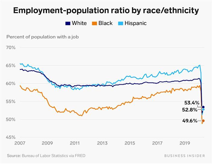 employment population ratio by race ethnicity