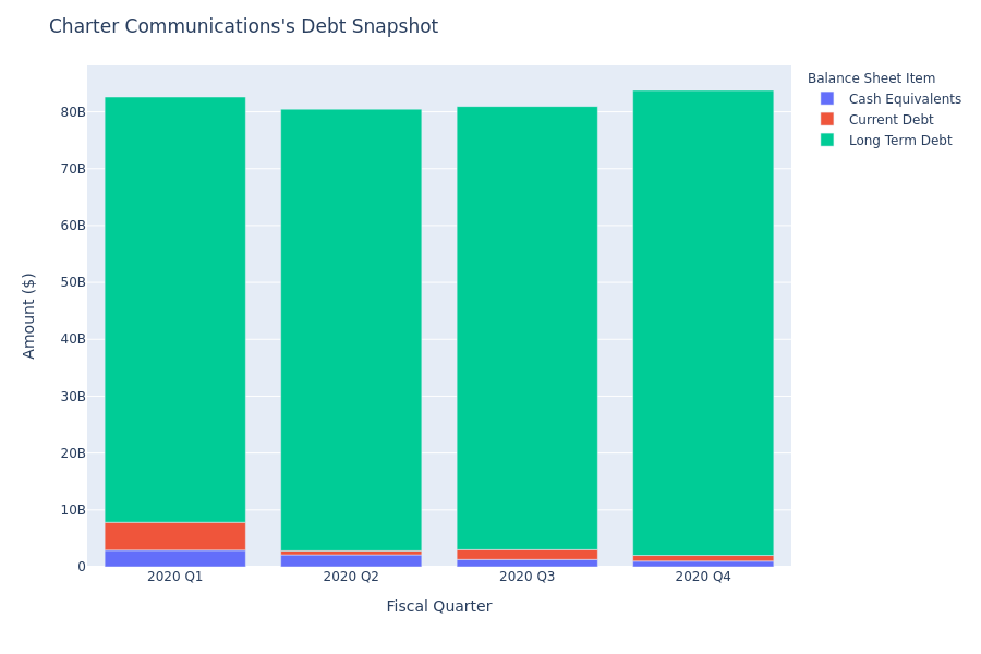 A Look Into Charter Communications's Debt