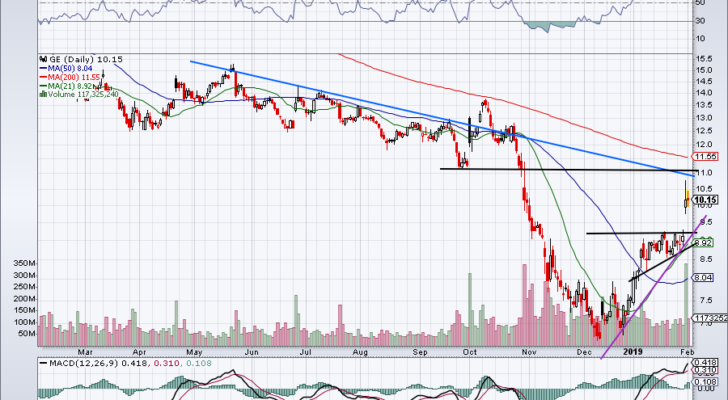 must-see stock charts for GE