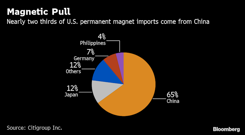 Why Tiny Magnets Could Be China's Destructive New Trade-War Weapon