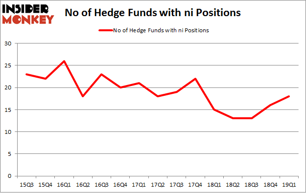No of Hedge Funds with NI Positions