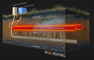 """Acceleware's RF XL is a transformative innovation that uses radio frequency (""""RF"""") energy to heat and mobilize heavy oil and bitumen, resulting in dramatically cleaner and lower-cost production relative to traditional steam-based processes such as steam-assisted gravity drainage (""""SAGD"""")."""