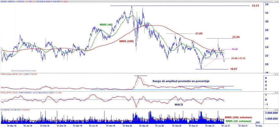 Grifols technical analysis of value