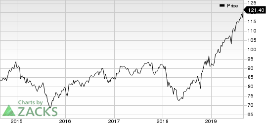 Procter & Gamble Company (The) Price