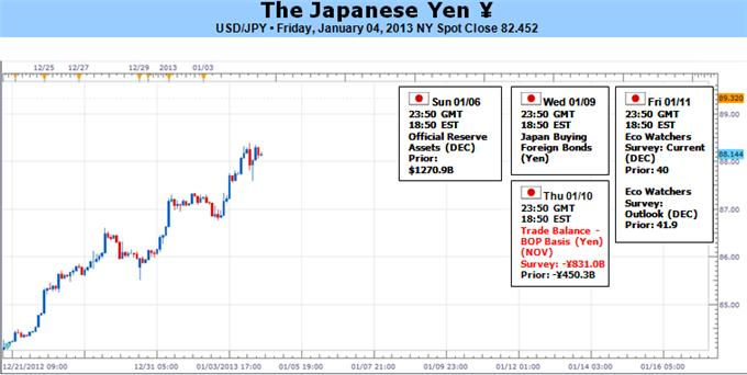 Forex_Japanese_Yen_Extremely_Prone_to_Reversal_With_or_Without_Risk_body_Picture_5.png, Forex: Japanese Yen Extremely Prone to Reversal With or Without Risk