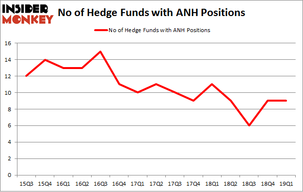 No of Hedge Funds with ANH Positions
