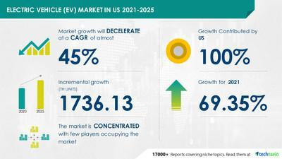 Technavio announced its latest market research report titled United States Electric Vehicle (EV) Market by Type - Forecast and Analysis 2021-2025
