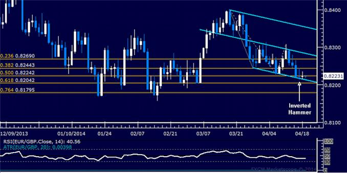 dailyclassics_eur-chf_body_Picture_8.png, Forex: EUR/GBP Technical Analysis – Wedge Hints at Reversal