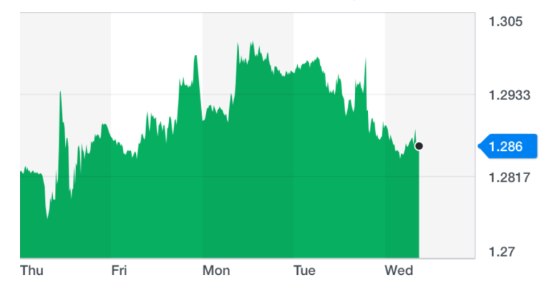The pound firmed up on Wednesday morning after sharp losses on Tuesday. Chart: Yahoo Finance