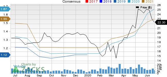 Sprouts Farmers Market, Inc. Price and Consensus