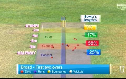 Broad erratic - Credit: Sky Sports