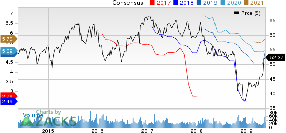 American International Group, Inc. Price and Consensus