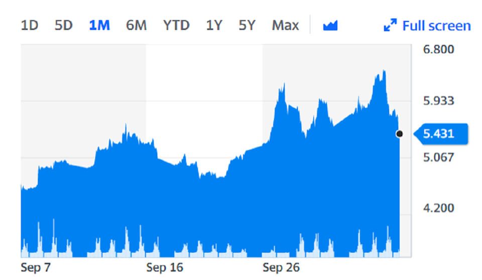 Natural gas prices over the last month. On Wednesday they hit record highs before retreating. Chart: Yahoo Finance