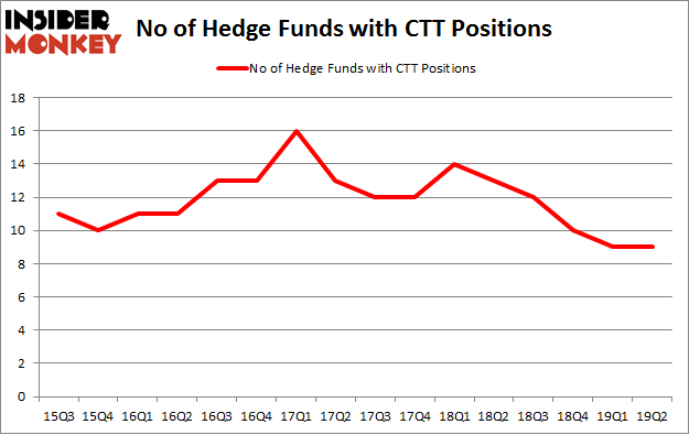 No of Hedge Funds with CTT Positions