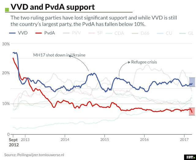 VVD and PvdA support