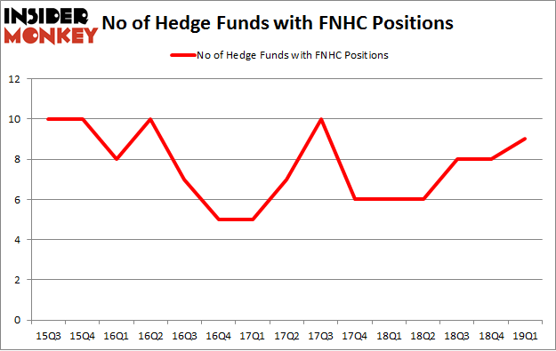 No of Hedge Funds with FNHC Positions