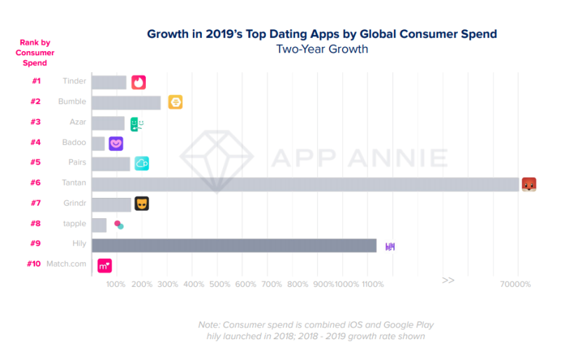 Image: App Annie State of Mobile 2020 report