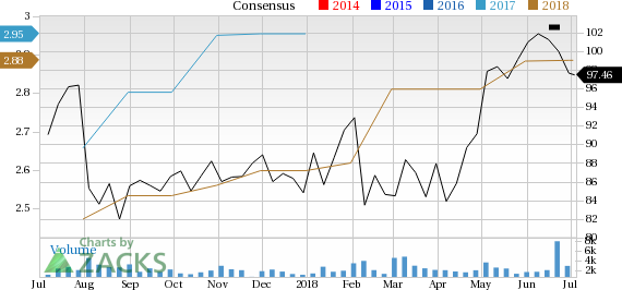 Masimo's (MASI) raised guidance for 2018 and strong fundamentals make it a lucrative pick.