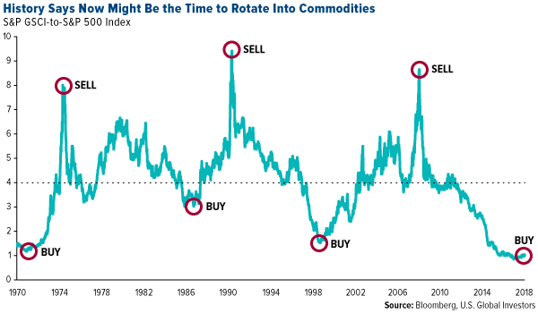 history says now might be the time to rotate into commodities