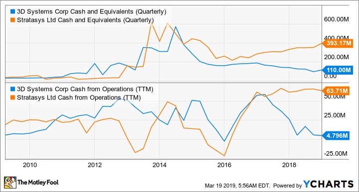 DDD Cash and Equivalents (Quarterly) Chart